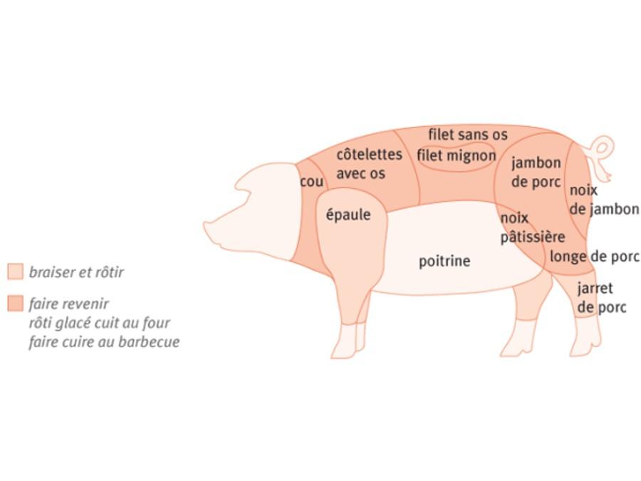 Comment traiter les coupes du porc